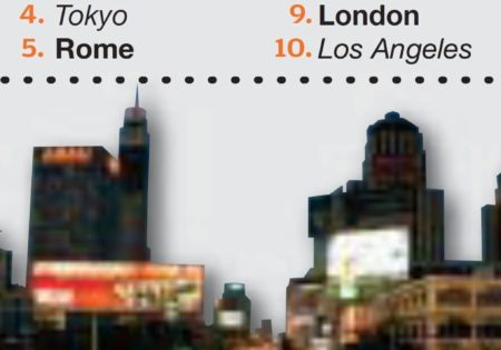Ten worst cities for driving infographic
