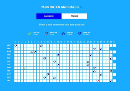 Screenshot of pass rates and dates