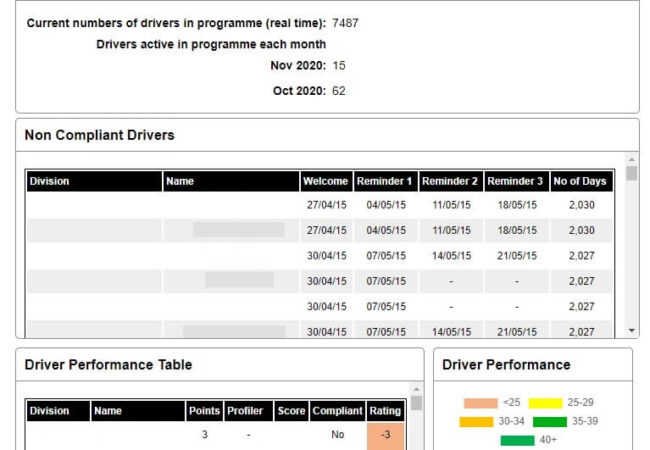 DRM dashboard