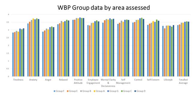 group data chart