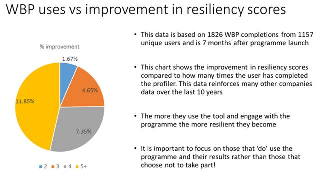 Wbp chart